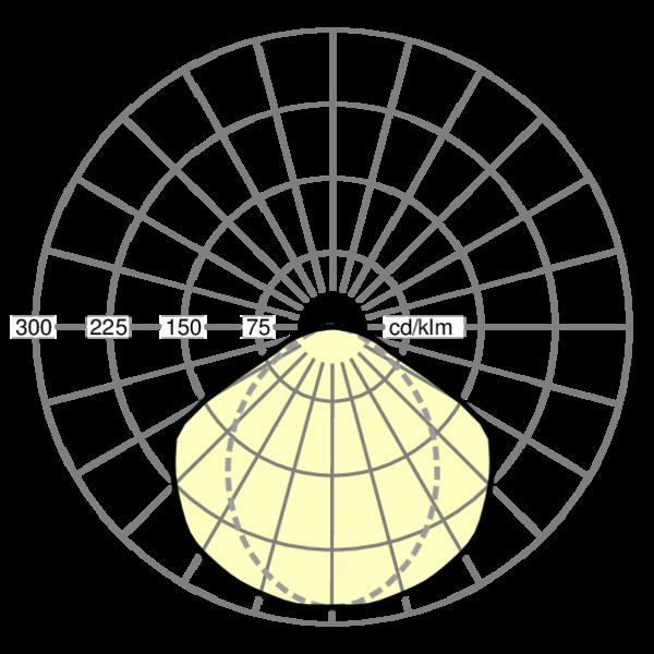 Кривая силы света